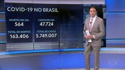 Brasil registra 564 mortes por Covid em 24h, após sistema ser normalizado