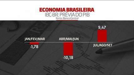 Prévia do PIB aponta alta de 9,4% no 3º trimestre e saída da recessão