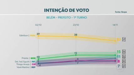 Veja os números da pesquisa Ibope para a Prefeitura de Belém