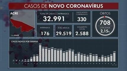 Acre registra 330 novos casos de Covid-19 neste sábado e mais um morte
