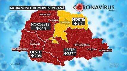 Média móvel de casos cresce 253% no Paraná