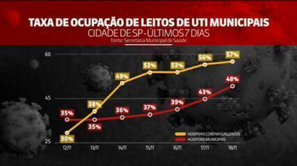 Ocupação dos leitos de UTI em São Paulo cresceu 15% na última semana