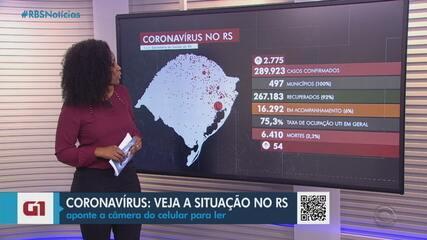 RS tem 6.410 mortes pela Covid-19 e quase 290 mil casos da doença