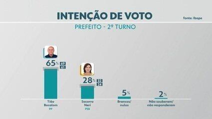 Pesquisa Ibope para 2º turno em Rio Branco: Tião Bocalom, 65%; Socorro Neri, 28%