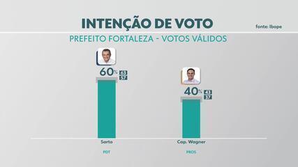 Pesquisa Ibope Fortaleza, 2º turno, votos válidos: Sarto, 60%; Capitão Wagner, 40%