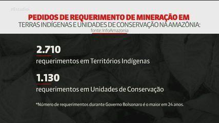 Pedidos para mineração em terras indígenas aumentaram na gestão de Bolsonaro
