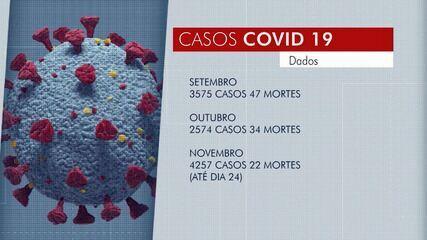 Relaxamento da população nos cuidados contribuiu para o aumento dos casos de Covid-19