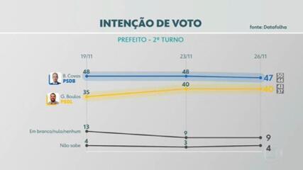 Datafolha divulga nova pesquisa de intenção de voto para o segundo turno de São Paulo