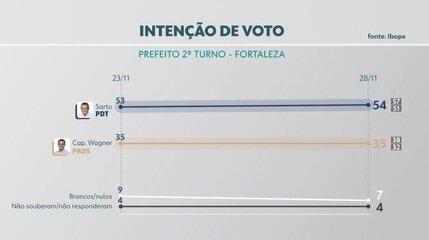 Pesquisa Ibope em Fortaleza, votos totais