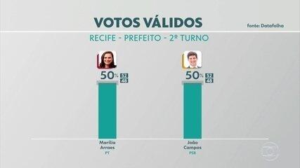 Datafolha no Recife, votos válidos: João Campos e Marília Arraes empatam em 50%