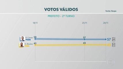 Ibope mostra Covas com 57% e Boulos com 43% na véspera da eleição