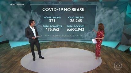 Brasil tem média de 588 mortes por Covid-19 por dia, a mais alta em quase dois meses