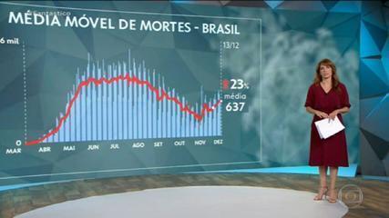Brasil registra 276 mortes e 21.395 novos casos de Covid nas últimas 24 horas