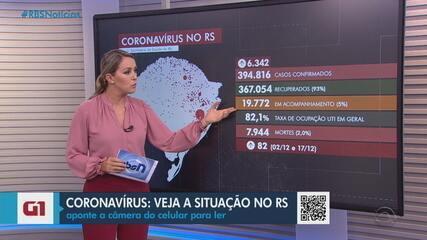 RS tem 7.944 mortes pela Covid-19 e mais de 394 mil casos da doença