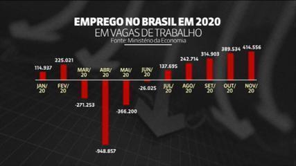 Brasil gera 414.556 vagas de emprego com carteira assinada