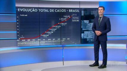 Linha do tempo mostra avanço rápida da Covid no Brasil