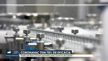 CoronaVac tem 78% de eficácia em testes feitos no Brasil