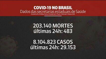 Brasil supera marca de mil mortes por coronavírus na média móvel em 5 meses