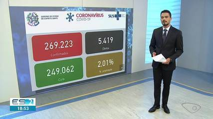 ES chega a 5.419 mortes e 269.223 casos confirmados de Covid-19