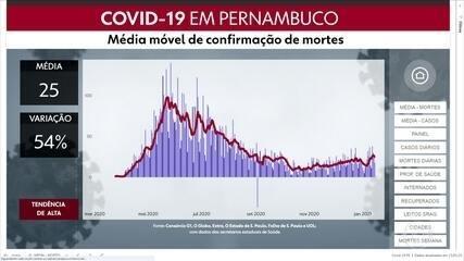 Pernambuco confirma 1.702 casos de coronavírus e 18 mortes em 24 horas