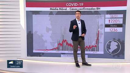 BH bate recorde na média móvel de casos de Covid-19