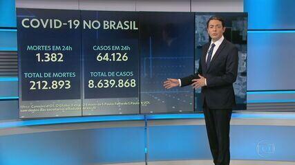 Brasil registra 1.382 mortes por Covid em 24 horas, recorde desde agosto