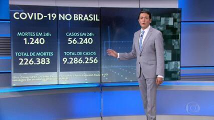 Brasil registra 1.240 mortes por Covid em 24 horas
