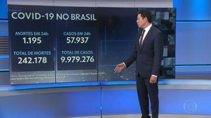 Brasil tem 1.195 mortes por Covid-19 em 24 horas e vítimas já são 242.178