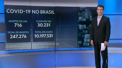 Brasil registra 716 mortes por Covid em 24 horas
