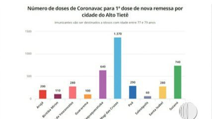 Sete cidades do Alto Tietê retomam a vacinação contra a Covid-19 nesta segunda