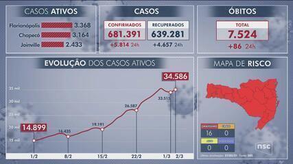 Covid-19: em 24 horas SC registra 5 mil novos casos e 86 mortes