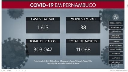 Pernambuco totaliza 303.047 casos da Covid-19 e 11.068 mortes