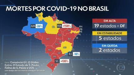 Pela primeira vez, média de mortes por Covid no Brasil passa de 1,5 mil