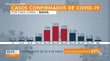 Perigo: Alto número de contágios da Covid-19 em jovens é registrado na Bahia