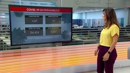 Pernambuco registra mais 1.631 casos e 39 mortes por Covid-19