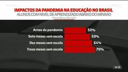 Pandemia provocou crise sem precedentes na Educação brasileira, aponta Banco Mundial