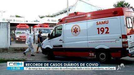 Março tem recorde de casos diários de Covid no Ceará