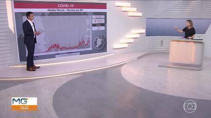 Covid-19: BH tem recorde de mortos em 24 horas desde o início da pandemia
