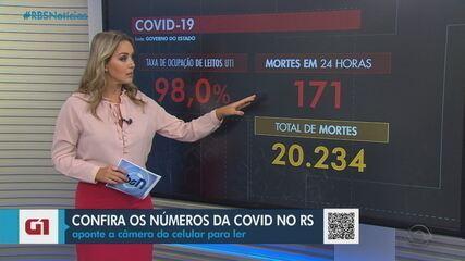 RS chega a 20,2 mil óbitos e 858 mil casos confirmados de Covid-19