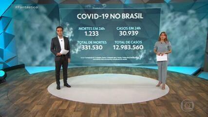 Brasil registra 1.233 mortes e 30.939 casos confirmados de Covid nas últimas 24 horas