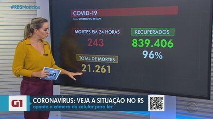 RS tem 1,5 mil mortes por Covid em abril, 44% a mais do que na primeira semana de março