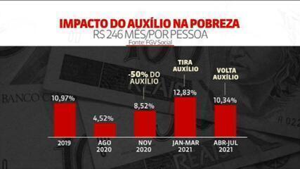 Volta do novo auxílio emergencial vai impactar na taxa de pobreza