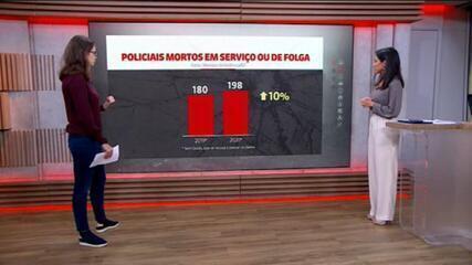 VÍDEO: Número de policiais mortos no país cresce 10% em 2020