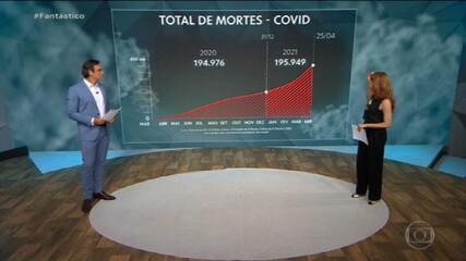 Em menos de 4 meses, número de mortos pela Covid já ultrapassa o de 2020 inteiro