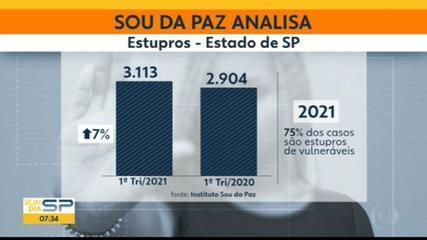 Estado de SP registra em média 34 casos de estupro por dia no primeiro trimestre de 2021