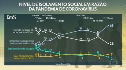 Datafolha: Brasil tem menor nível de isolamento desde o início da pandemia