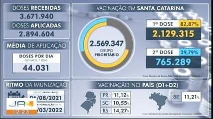 Confira o balanço da vacinação contra a Covid-19 em Santa Catarina