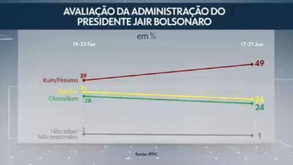 Ipec divulga pesquisa sobre a avaliação do governo do presidente Bolsonaro
