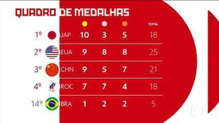 Japão lidera quadro de medalhas; Brasil pula para 14º lugar