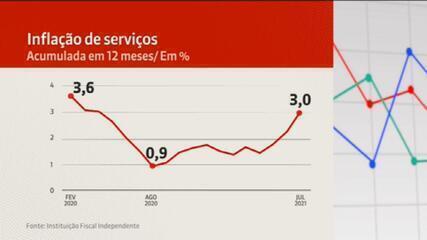 Inflação dos serviços ganha força, e juros podem subir mais
